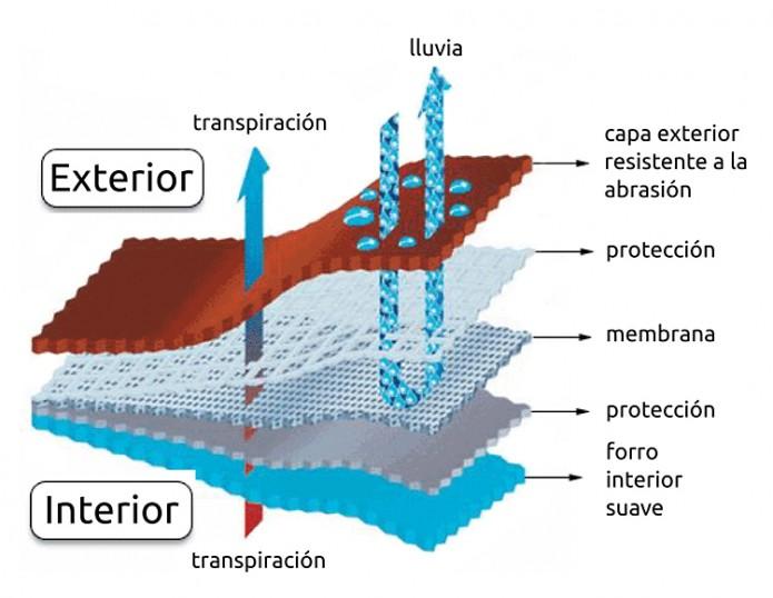 Esquema membrana impermeable transpirable